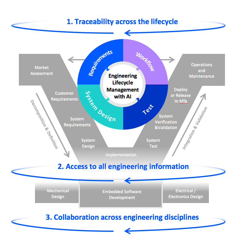 Overview IBM Engineering Lifecycle Management
